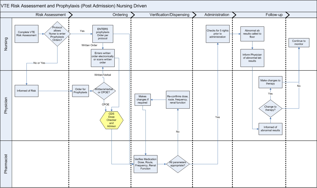 Himssclinicaldecisionsupportwiki common workflow diagram for vte common workflow diagram for vte prophylaxis discussion page ccuart Images